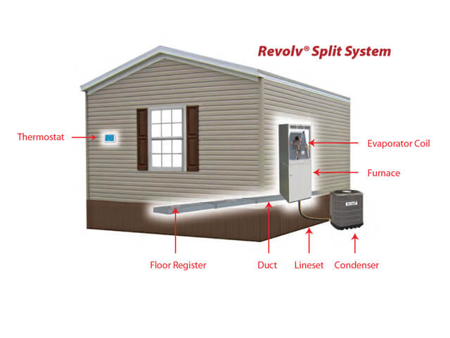 HEATING & COOLING on coleman mobile home ac units, from 1987 mobile home furnace thermostats, coleman mobile home filters, mobile home hvac thermostats, suburban rv heater thermostats, coleman mobile home heating, coleman mobile home heaters,